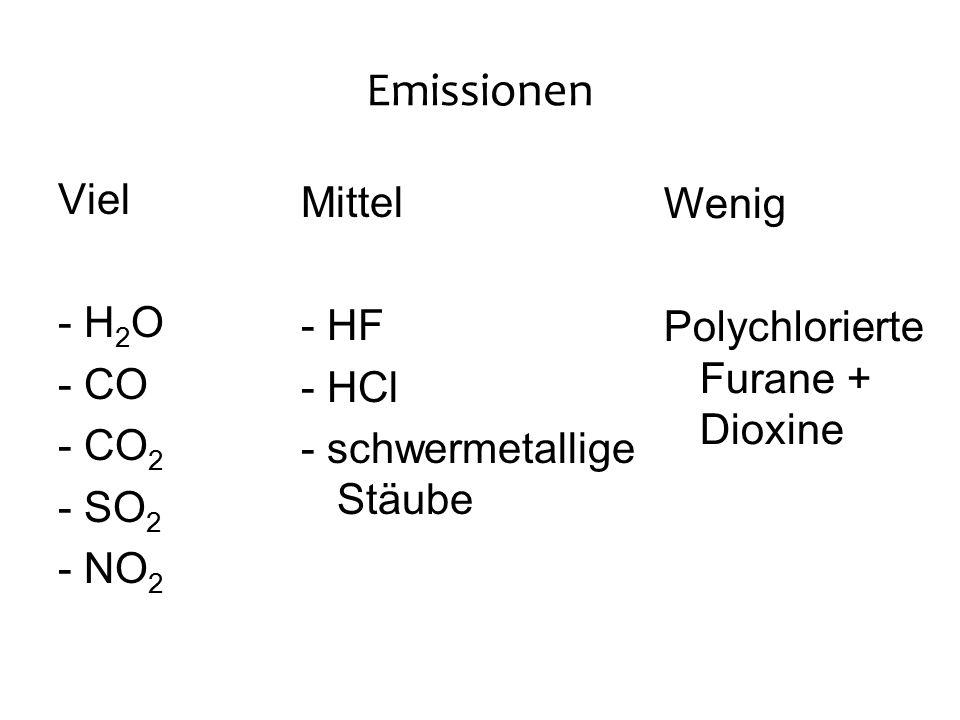 Emissionen Viel - H 2 O - CO - CO 2 - SO 2 - NO 2 Mittel - HF - HCl - schwermetallige Stäube Wenig Polychlorierte Furane + Dioxine
