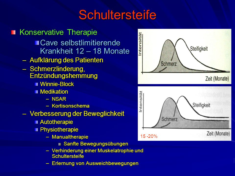 Schultersteife Konservative Therapie Cave selbstlimitierende Krankheit 12 – 18 Monate –Aufklärung des Patienten –Schmerzlinderung, Entzündungshemmung