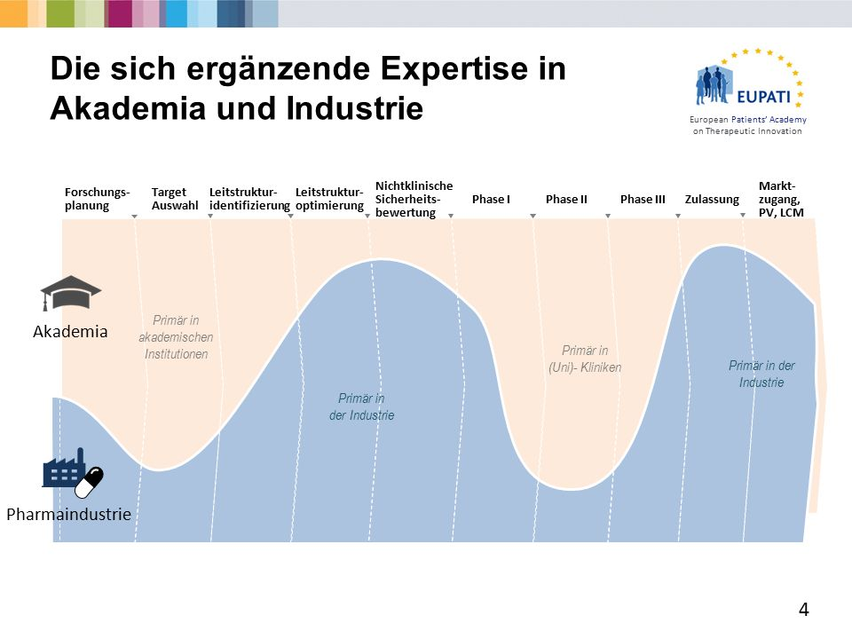 European Patients' Academy on Therapeutic Innovation Die sich ergänzende Expertise in Akademia und Industrie 4 Forschungs- planung Target Auswahl Leitstruktur- identifizierung Leitstruktur- optimierung Nichtklinische Sicherheits- bewertung Phase I Phase IIPhase III Zulassung Markt- zugang, PV, LCM Akademia Pharmaindustrie Primär in akademischen Institutionen Primär in der Industrie Primär in (Uni)- Kliniken Primär in der Industrie