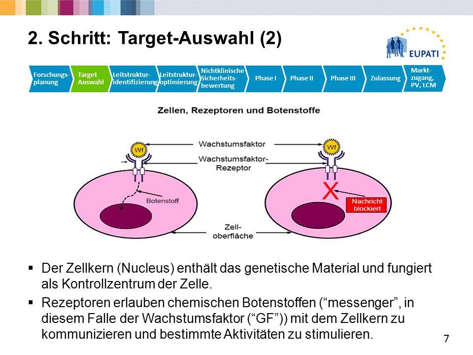European Patients' Academy on Therapeutic Innovation  Hier geht es darum, ein Molekül zu finden, das mit dem Target interagiert.