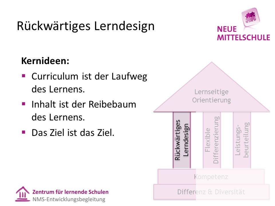 Der Überbegriff: Lerndesignarbeit WAS? WER? WIE? Lerndesign Schüler/innen Lehr- /Lernprozesse