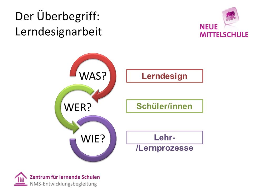 """Der Lerndesignprozess: """"vom Ende her Ergebnis Was werden die SuS wissen, verstehen, tun können."""