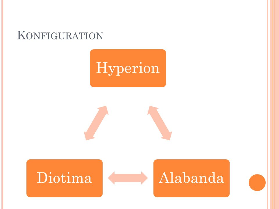 K ONFIGURATION HyperionAlabandaDiotima