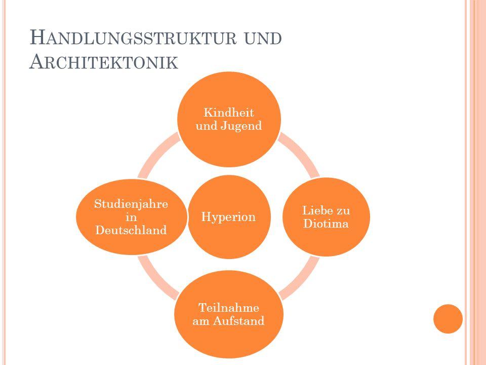 H ANDLUNGSSTRUKTUR UND A RCHITEKTONIK Hyperion Kindheit und Jugend Liebe zu Diotima Teilnahme am Aufstand Studienjahre in Deutschland