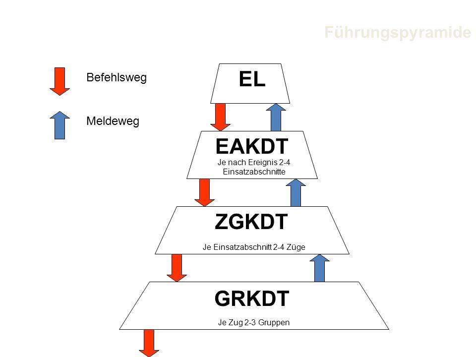 EL EAKDT Je nach Ereignis 2-4 Einsatzabschnitte ZGKDT Je Einsatzabschnitt 2-4 Züge GRKDT Je Zug 2-3 Gruppen Befehlsweg Meldeweg Führungspyramide