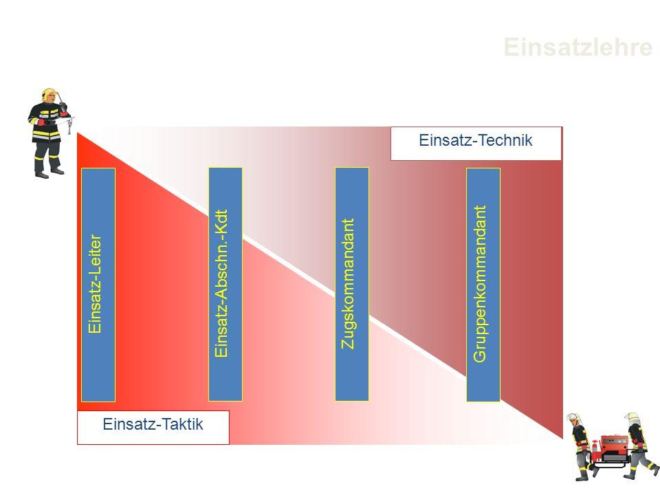 Einsatz-Technik Einsatz-Taktik Einsatz-Leiter Einsatz-Abschn.-KdtZugskommandant Gruppenkommandant Einsatzlehre