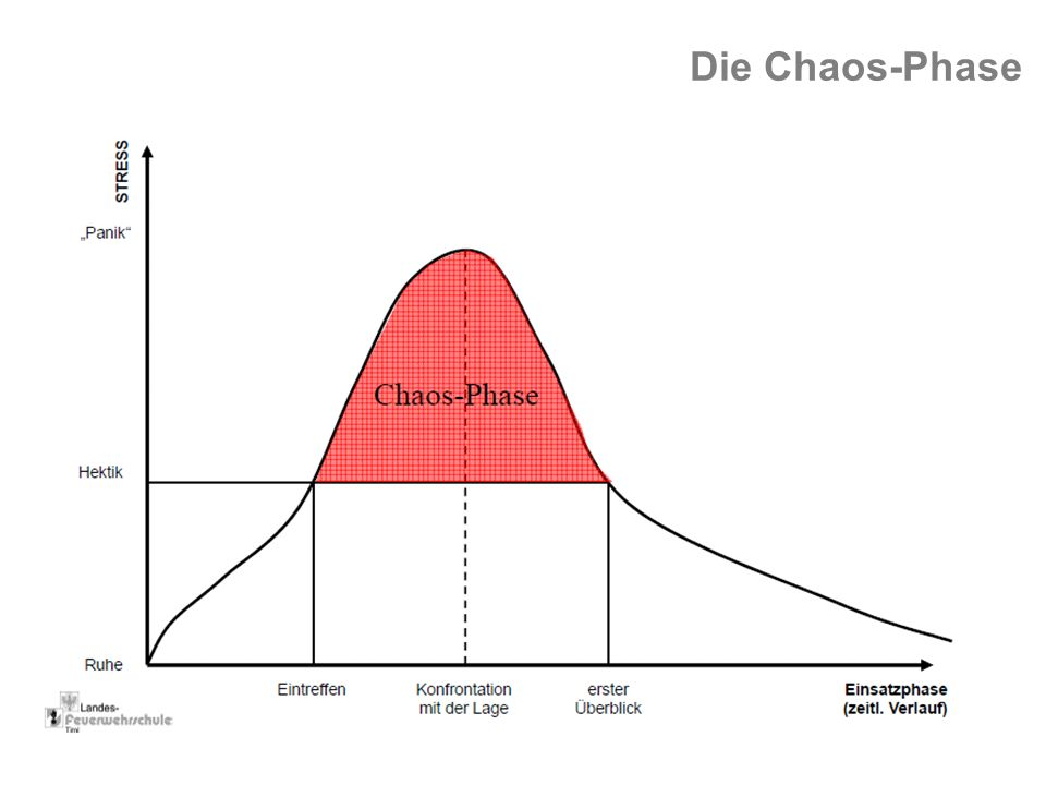 Die Chaos-Phase
