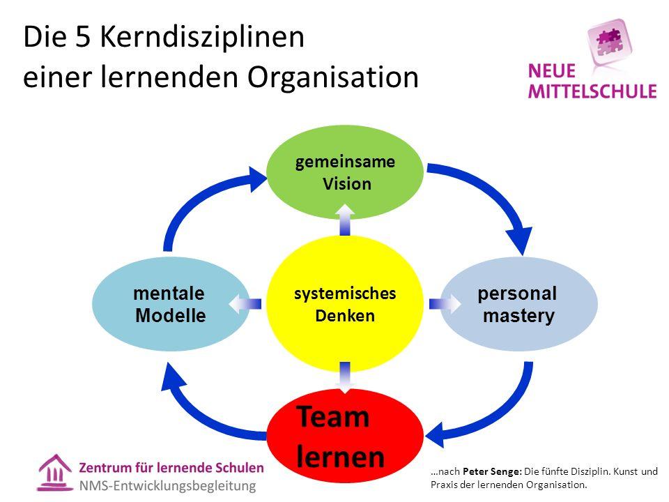systemisches Denken gemeinsame Vision mentale Modelle Team lernen personal mastery Die 5 Kerndisziplinen einer lernenden Organisation …nach Peter Senge: Die fünfte Disziplin.