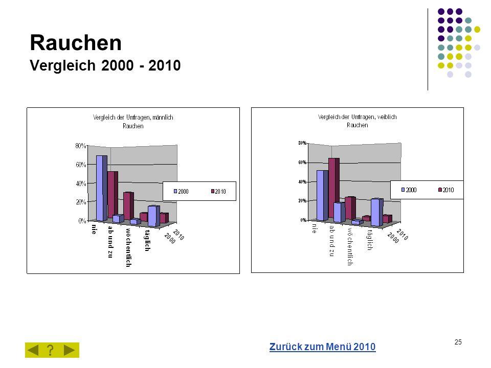 25 Rauchen Vergleich 2000 - 2010 Zurück zum Menü 2010