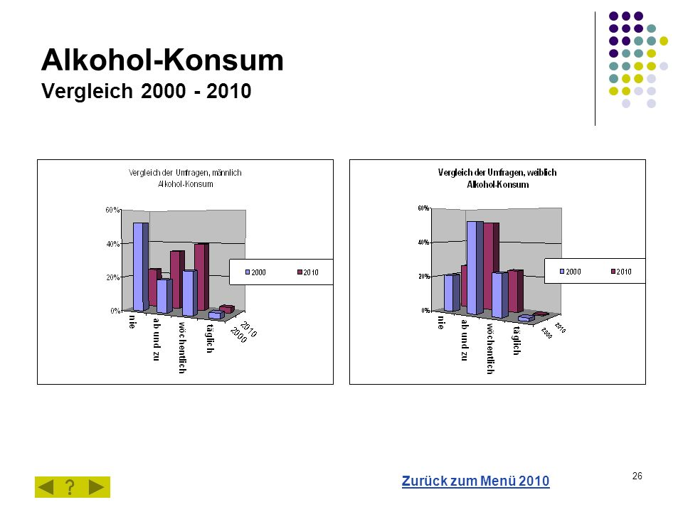 26 Alkohol-Konsum Vergleich 2000 - 2010 Zurück zum Menü 2010
