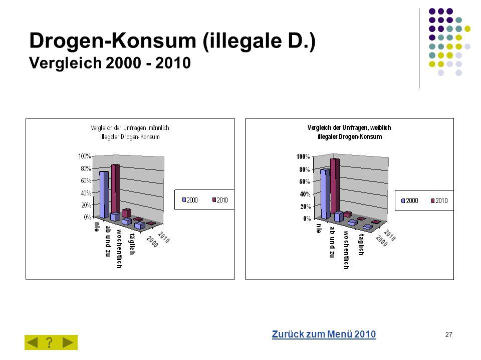 27 Drogen-Konsum (illegale D.) Vergleich 2000 - 2010 Zurück zum Menü 2010