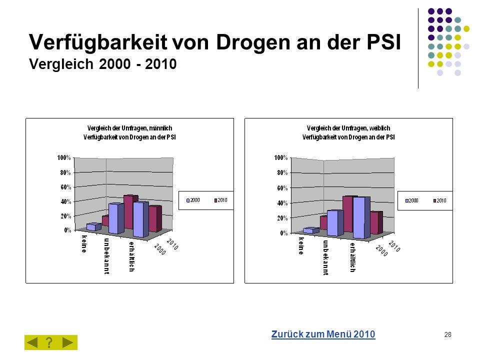 28 Verfügbarkeit von Drogen an der PSI Vergleich 2000 - 2010 Zurück zum Menü 2010