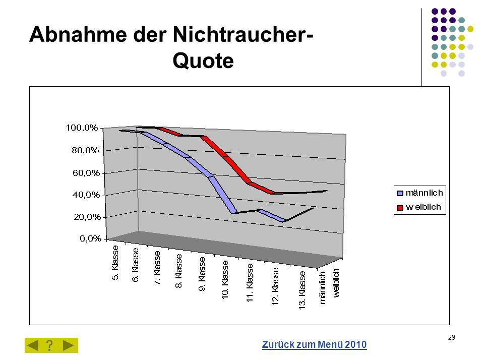 29 Abnahme der Nichtraucher- Quote Zurück zum Menü 2010