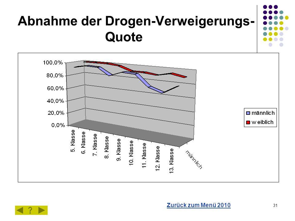 31 Abnahme der Drogen-Verweigerungs- Quote Zurück zum Menü 2010