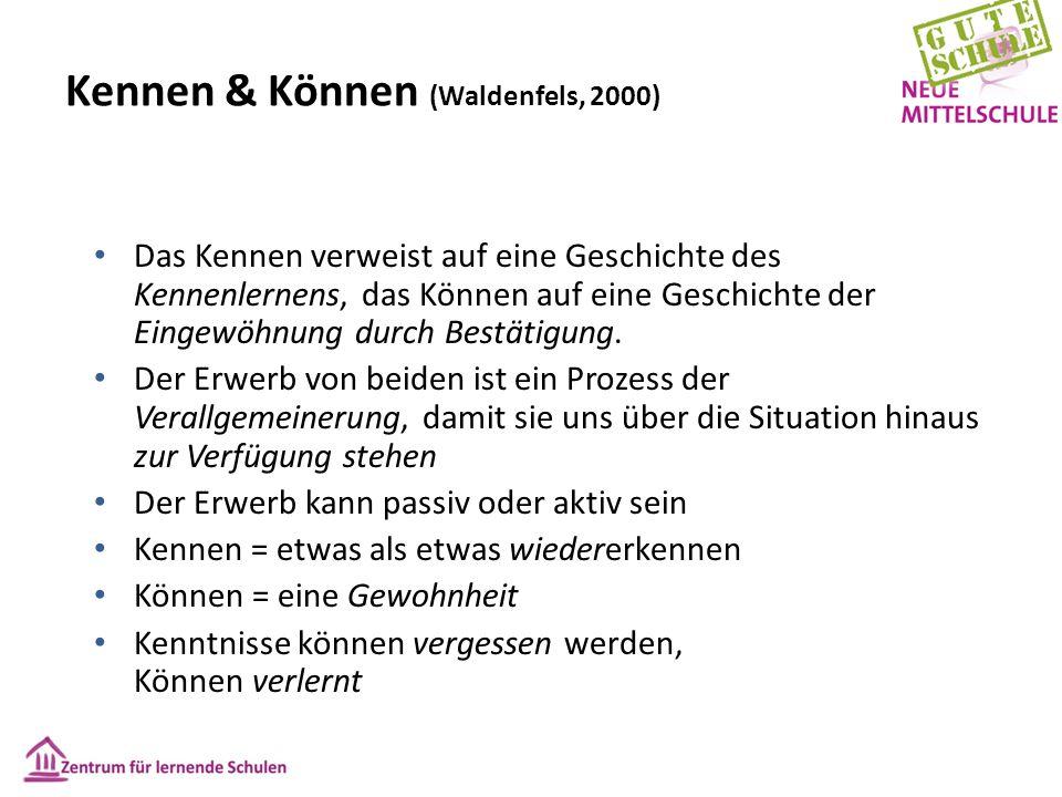 Kennen & Können (Waldenfels, 2000) Das Kennen verweist auf eine Geschichte des Kennenlernens, das Können auf eine Geschichte der Eingewöhnung durch Be