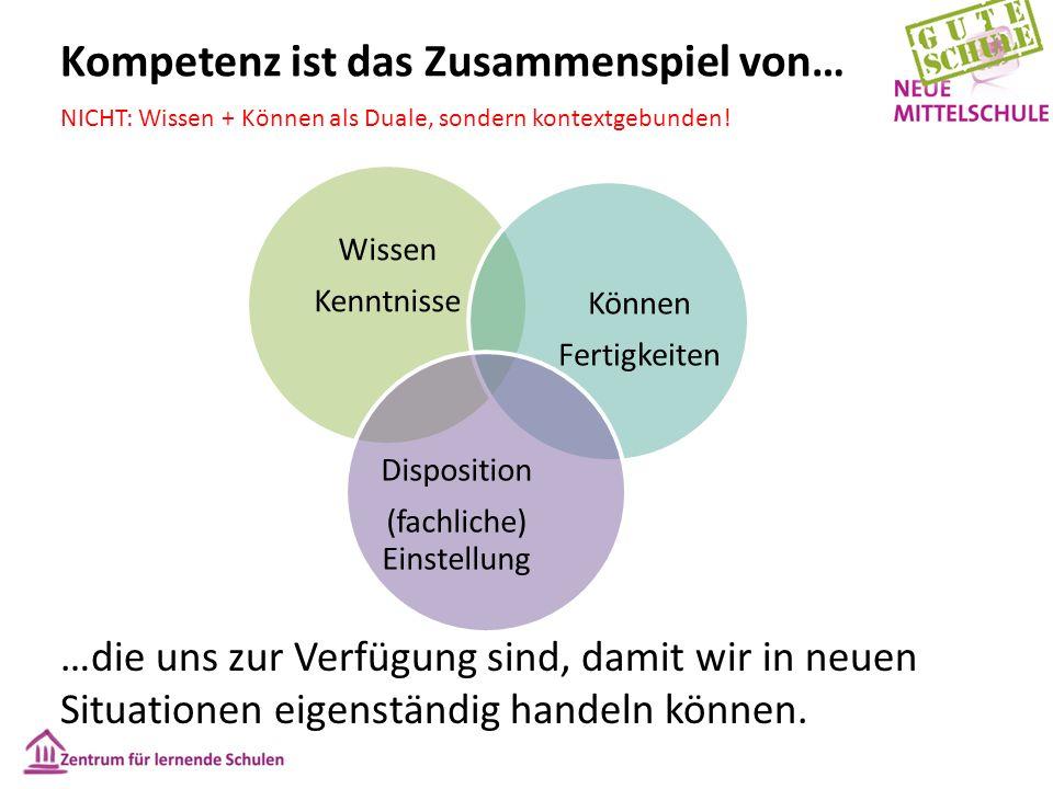 Kompetenz ist das Zusammenspiel von… Wissen Kenntnisse Können Fertigkeiten Disposition (fachliche) Einstellung …die uns zur Verfügung sind, damit wir