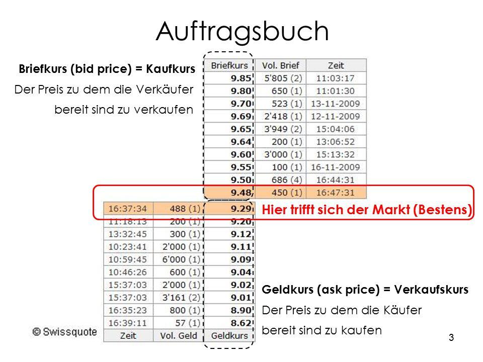 3 Auftragsbuch Briefkurs (bid price) = Kaufkurs Der Preis zu dem die Verkäufer bereit sind zu verkaufen Geldkurs (ask price) = Verkaufskurs Der Preis zu dem die Käufer bereit sind zu kaufen Hier trifft sich der Markt (Bestens)