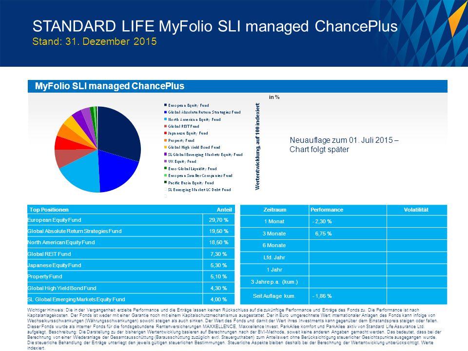 MyFolio SLI managed ChancePlus Wertentwicklung, auf 100 indexiert Top Positionen AnteilZeitraumPerformanceVolatilität STANDARD LIFE MyFolio SLI managed ChancePlus Stand: 31.
