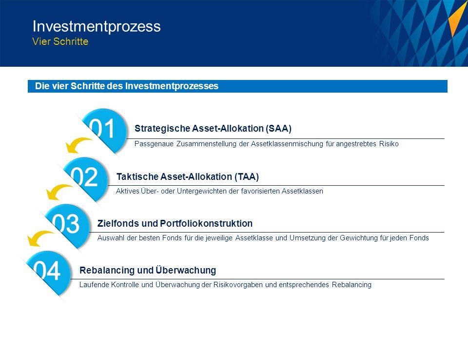 Die vier Schritte des Investmentprozesses Laufende Kontrolle und Überwachung der Risikovorgaben und entsprechendes Rebalancing Auswahl der besten Fonds für die jeweilige Assetklasse und Umsetzung der Gewichtung für jeden Fonds Aktives Über- oder Untergewichten der favorisierten Assetklassen Passgenaue Zusammenstellung der Assetklassenmischung für angestrebtes Risiko Rebalancing und Überwachung Zielfonds und Portfoliokonstruktion Taktische Asset-Allokation (TAA) Strategische Asset-Allokation (SAA) Investmentprozess Vier Schritte