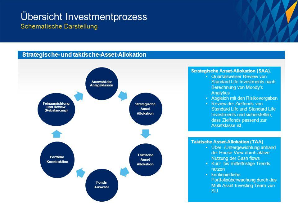 Strategische- und taktische-Asset-Allokation Strategische Asset-Allokation (SAA): Quartalsweiser Review von Standard Life Investments nach Berechnung