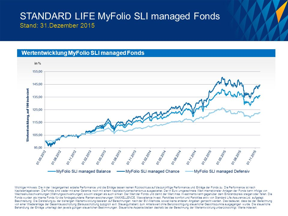 Wertentwicklung MyFolio SLI managed Fonds in % Wichtiger Hinweis: Die in der Vergangenheit erzielte Performance und die Erträge lassen keinen Rückschluss auf die zukünftige Performance und Erträge der Fonds zu.
