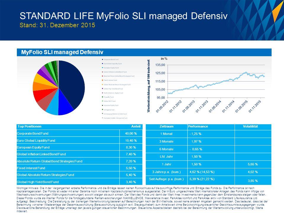 MyFolio SLI managed Defensiv Wertentwicklung, auf 100 indexiert Corporate Bond Fund40,00 % Euro Global Liquidity Fund10,40 % European Equity Fund8,30 % Global Inflation Linked Bond Fund7,40 % Absolute Return Global Bond Strategies Fund7,20 % Fixed Interest Fund5,50 % Global Absolute Return Strategies Fund5,40 % Global High Yield Bond Fund3,40 % 1 Monat - 1,25 % 3 Monate 1,97 % 6 Monate - 0,65 % Lfd.