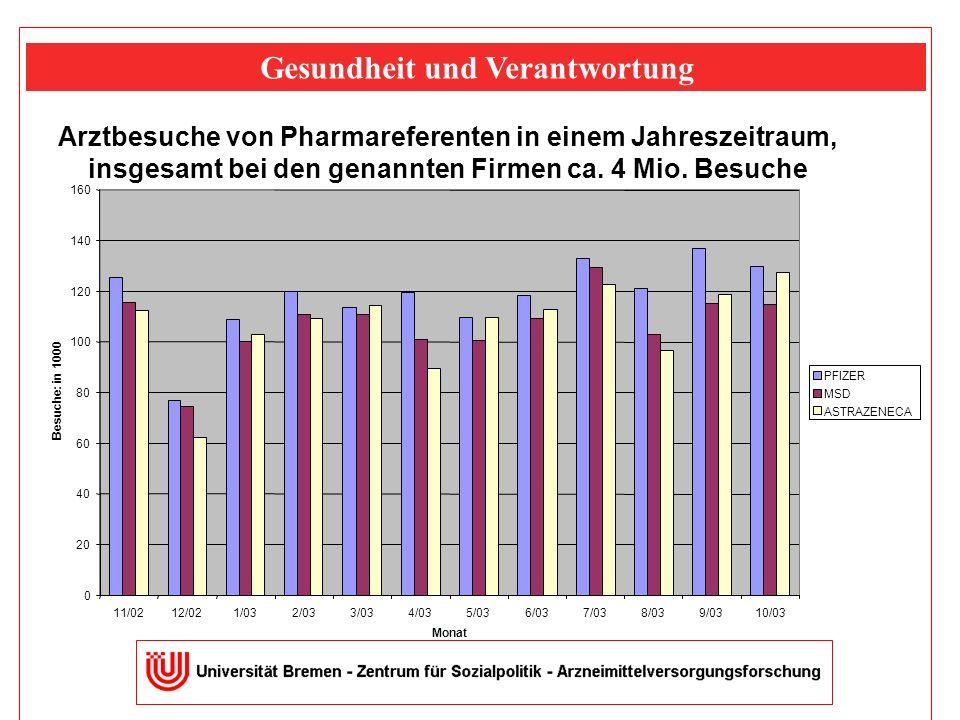 Arztbesuche von Pharmareferenten in einem Jahreszeitraum, insgesamt bei den genannten Firmen ca.