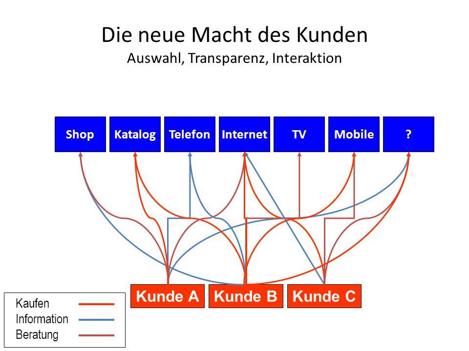 Die neue Macht des Kunden Auswahl, Transparenz, Interaktion KatalogInternetTelefonMobileTV Kunde AKunde CKunde B Shop.