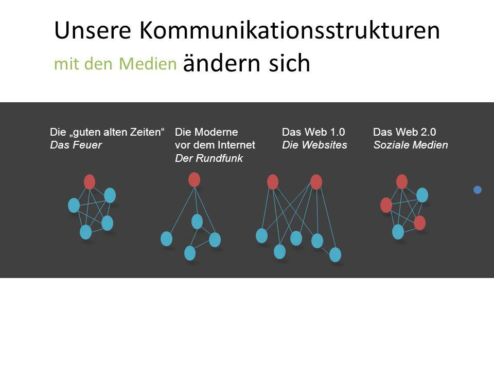 """Unsere Kommunikationsstrukturen ändern sich mit den Medien Die """"guten alten Zeiten Das Feuer Die Moderne vor dem Internet Der Rundfunk Das Web 1.0 Die Websites Das Web 2.0 Soziale Medien"""