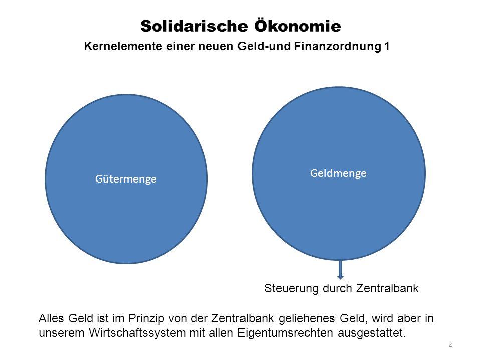 2 Solidarische Ökonomie Gütermenge Geldmenge Steuerung durch Zentralbank Alles Geld ist im Prinzip von der Zentralbank geliehenes Geld, wird aber in u