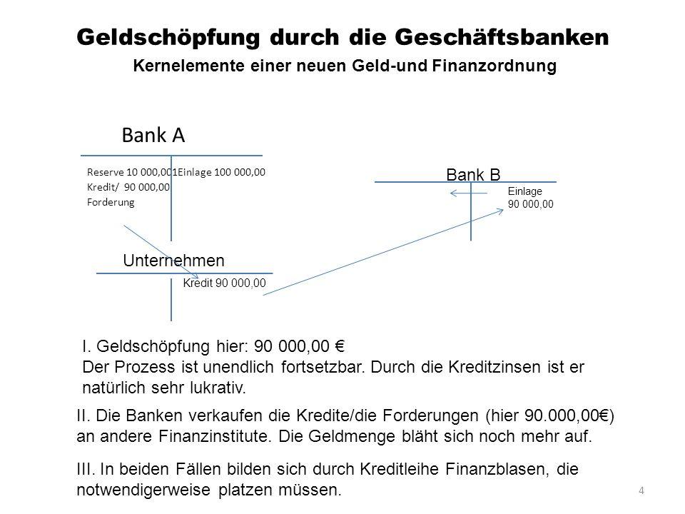 4 Geldschöpfung durch die Geschäftsbanken Bank A Reserve 10 000,001Einlage 100 000,00 Kredit/ 90 000,00 Forderung Kernelemente einer neuen Geld-und Fi