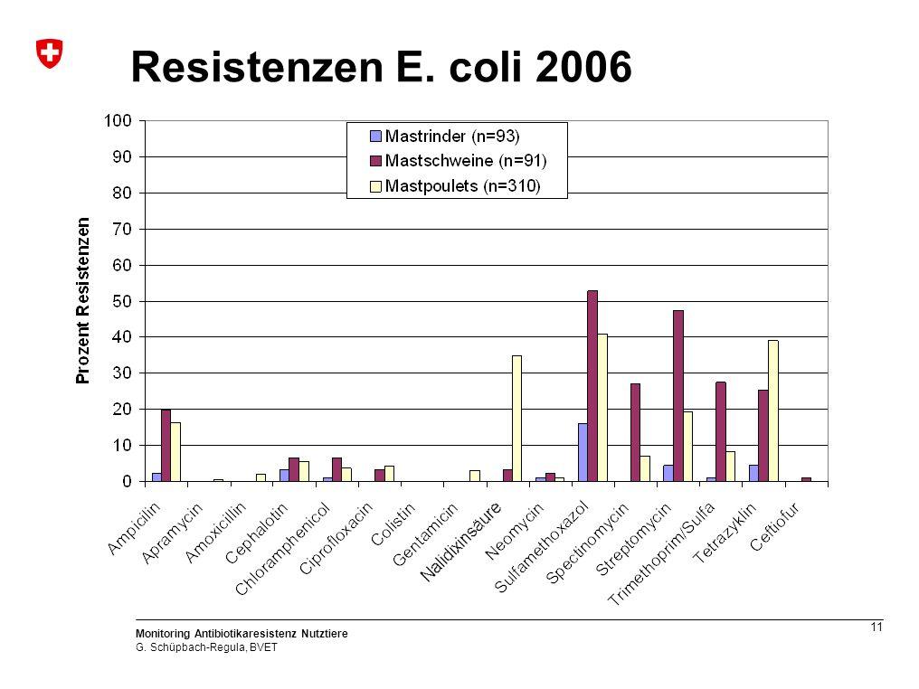 11 Monitoring Antibiotikaresistenz Nutztiere G. Schüpbach-Regula, BVET Resistenzen E. coli 2006