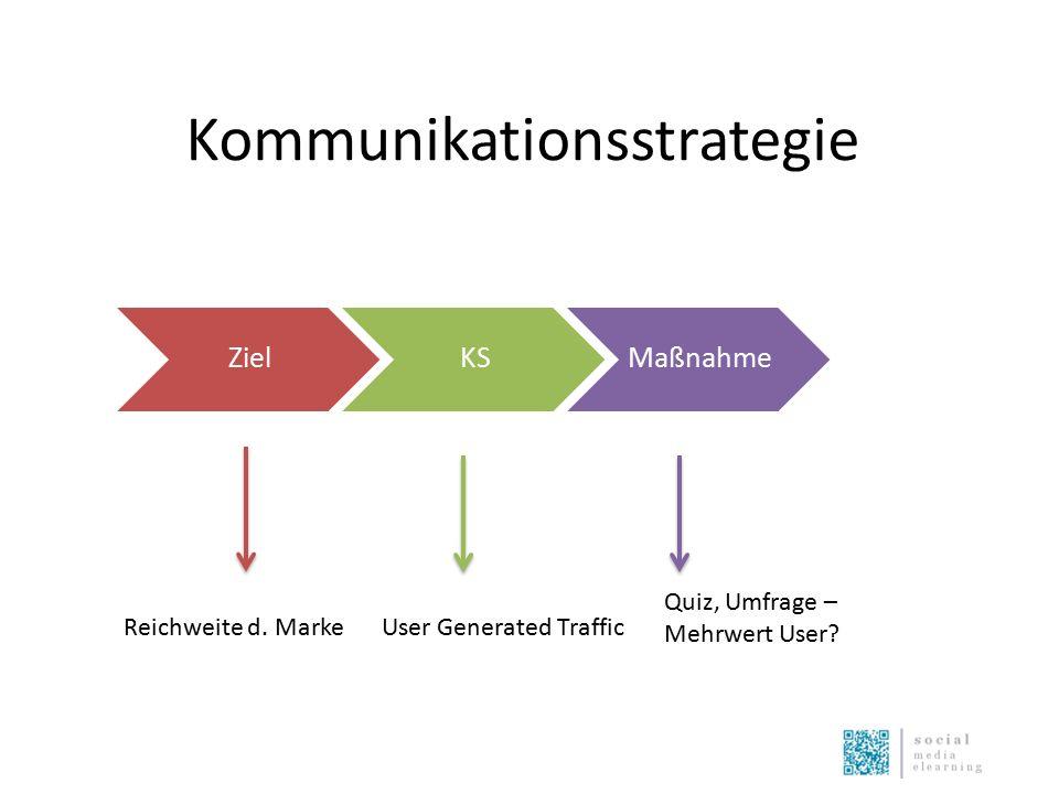 Kommunikationsstrategie ZielKSMaßnahme Reichweite d. MarkeUser Generated Traffic Quiz, Umfrage – Mehrwert User?