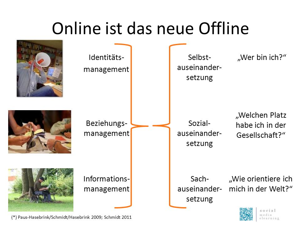 """Online ist das neue Offline Identitäts- management Beziehungs- management Informations- management """"Wer bin ich? """"Welchen Platz habe ich in der Gesellschaft? Selbst- auseinander- setzung Sozial- auseinander- setzung Sach- auseinander- setzung """"Wie orientiere ich mich in der Welt? (*) Paus-Hasebrink/Schmidt/Hasebrink 2009; Schmidt 2011"""