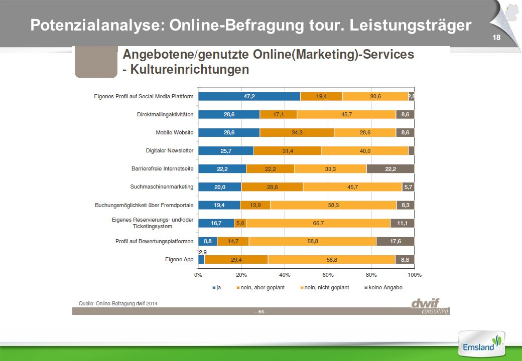18 Potenzialanalyse: Online-Befragung tour. Leistungsträger