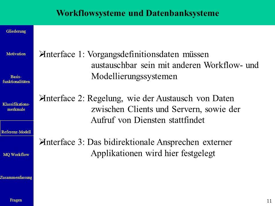 Workflowsysteme und Datenbanksysteme Gliederung Motivation Basis- funktionalitäten Klassifikations- merkmale Referenz-Modell MQ Workflow Zusammenfassung Fragen 11  Interface 1: Vorgangsdefinitionsdaten müssen austauschbar sein mit anderen Workflow- und Modellierungssystemen  Interface 2: Regelung, wie der Austausch von Daten zwischen Clients und Servern, sowie der Aufruf von Diensten stattfindet  Interface 3: Das bidirektionale Ansprechen externer Applikationen wird hier festgelegt