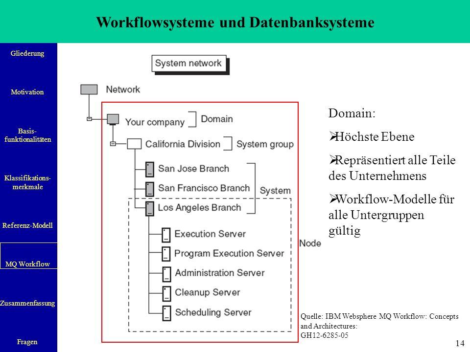 Workflowsysteme und Datenbanksysteme Gliederung Motivation Basis- funktionalitäten Klassifikations- merkmale Referenz-Modell MQ Workflow Zusammenfassung Fragen 14 Domain:  Höchste Ebene  Repräsentiert alle Teile des Unternehmens  Workflow-Modelle für alle Untergruppen gültig Quelle: IBM Websphere MQ Workflow: Concepts and Architectures: GH12-6285-05