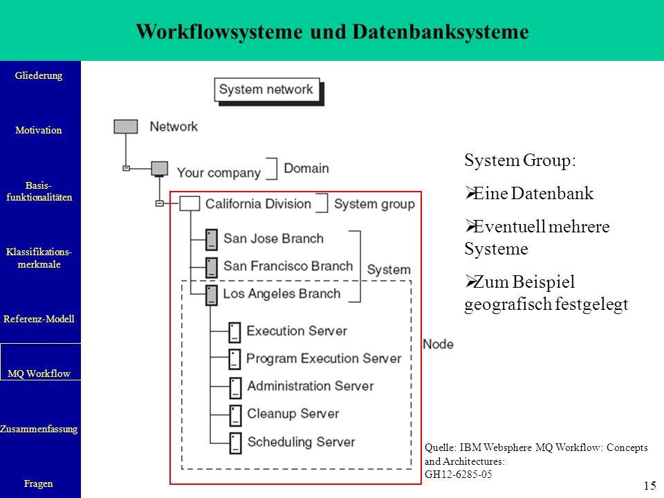 Workflowsysteme und Datenbanksysteme Gliederung Motivation Basis- funktionalitäten Klassifikations- merkmale Referenz-Modell MQ Workflow Zusammenfassung Fragen 15 System Group:  Eine Datenbank  Eventuell mehrere Systeme  Zum Beispiel geografisch festgelegt Quelle: IBM Websphere MQ Workflow: Concepts and Architectures: GH12-6285-05