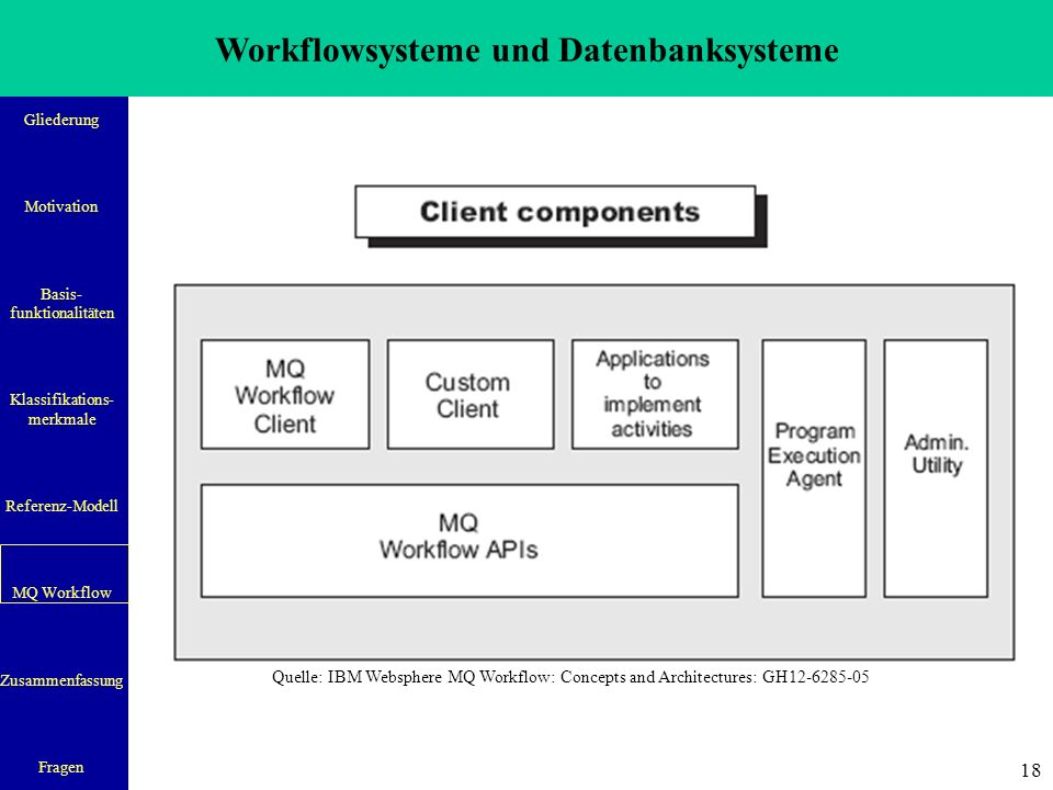 Workflowsysteme und Datenbanksysteme Gliederung Motivation Basis- funktionalitäten Klassifikations- merkmale Referenz-Modell MQ Workflow Zusammenfassung Fragen 18 Quelle: IBM Websphere MQ Workflow: Concepts and Architectures: GH12-6285-05