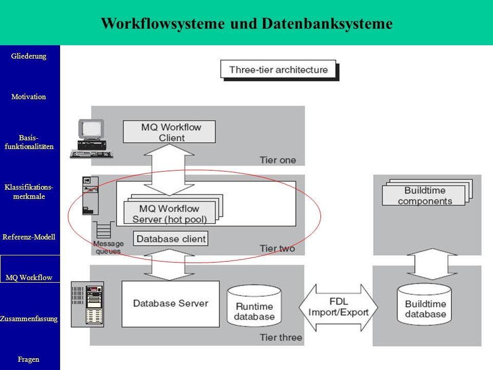 Workflowsysteme und Datenbanksysteme Gliederung Motivation Basis- funktionalitäten Klassifikations- merkmale Referenz-Modell MQ Workflow Zusammenfassung Fragen 23 Quelle: IBM Websphere MQ Workflow: Concepts and Architectures: GH12-6285-05