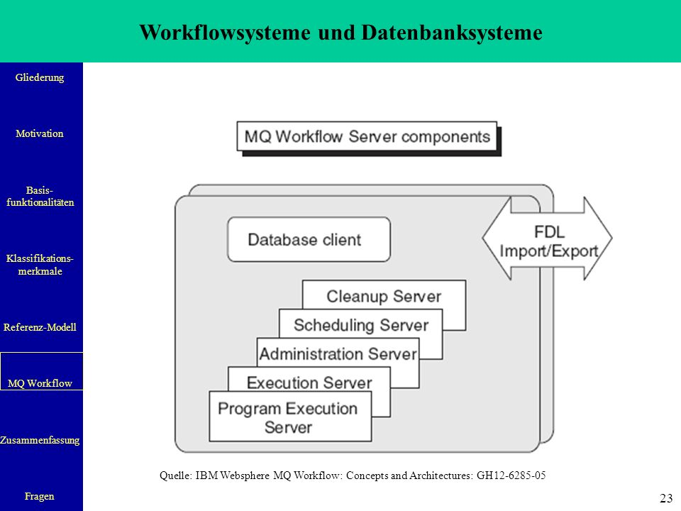 Workflowsysteme und Datenbanksysteme Gliederung Motivation Basis- funktionalitäten Klassifikations- merkmale Referenz-Modell MQ Workflow Zusammenfassung Fragen 23 Quelle: IBM Websphere MQ Workflow: Concepts and Architectures: GH12-6285-05