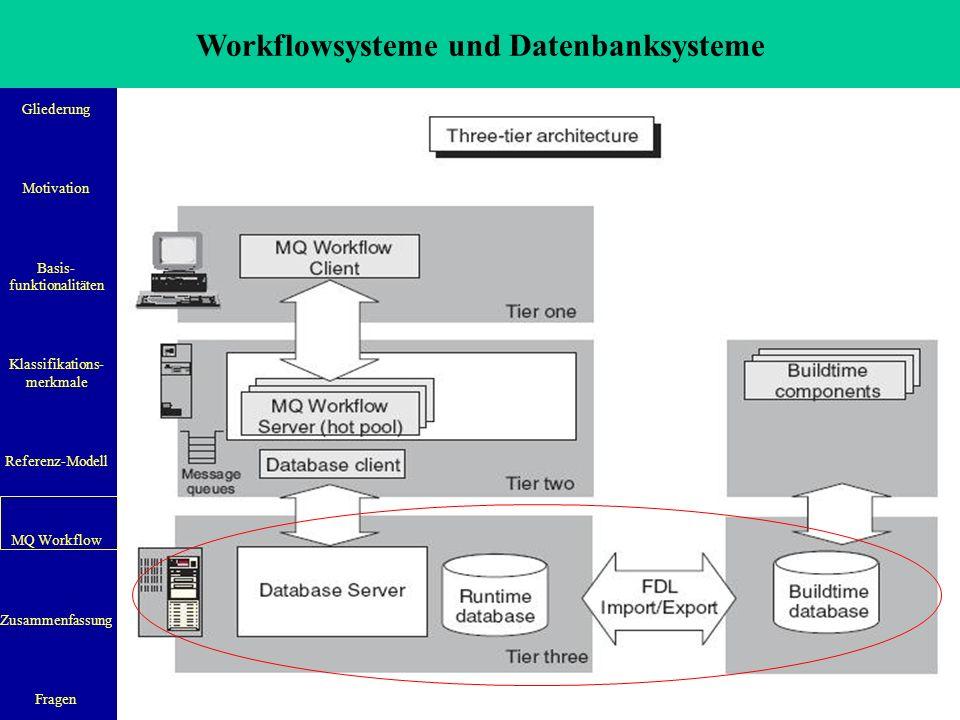 Workflowsysteme und Datenbanksysteme Gliederung Motivation Basis- funktionalitäten Klassifikations- merkmale Referenz-Modell MQ Workflow Zusammenfassung Fragen 30 Datenbankunterstützung:  Entwickelt für RDBMS um Prozessmodelle und relevante Daten zu speichern  Datenbank beinhaltet auch die Ablauflogik eines Prozesses  Trennung der Datenbanken nach dem Zweck (Modellierung vs.