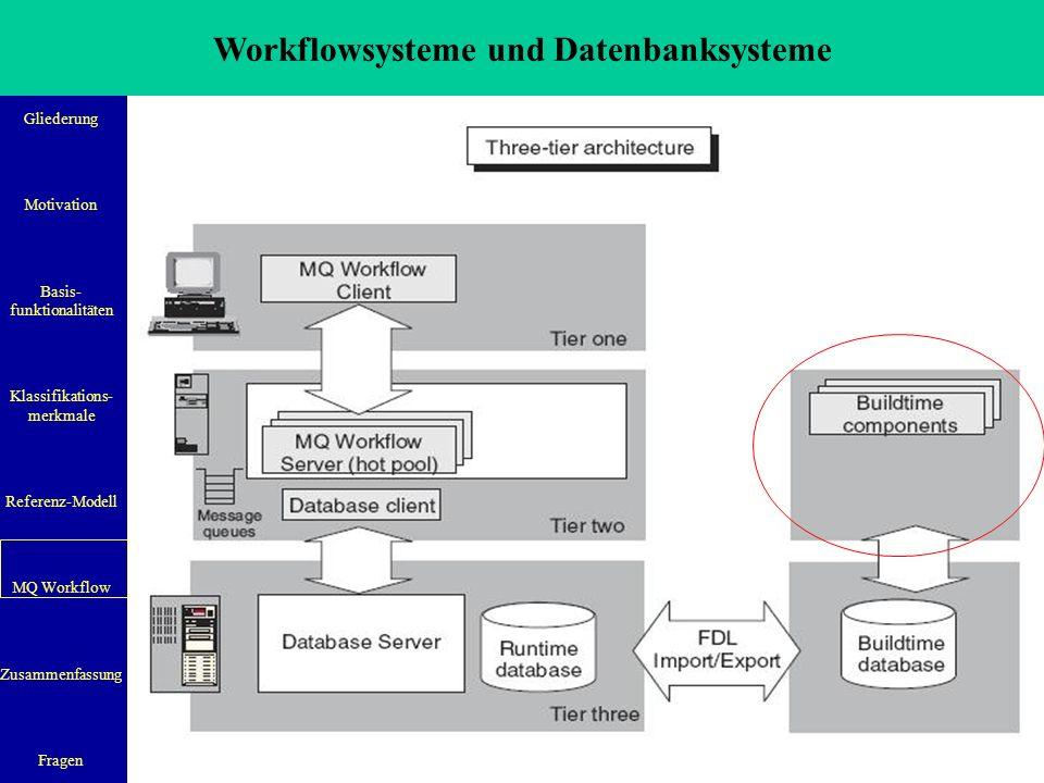 Workflowsysteme und Datenbanksysteme Gliederung Motivation Basis- funktionalitäten Klassifikations- merkmale Referenz-Modell MQ Workflow Zusammenfassung Fragen 32 Zusammenfassung  Workflow-Systeme haben Zukunft aufgrund der Kostenersparnis  Bisher gibt es zwar Ansätze für einen Standard, dieser ist allerdings zu ungenau  Die WfMC hat ein reges Interesse an der Verbreitung von Workflow-Systemen  Es gibt bereits Workflow Management Systeme aber der Einsatz in der Wirtschaft ist erst noch am Anfang  Überbetriebliches Workflow Management als Zukunftsperspektive