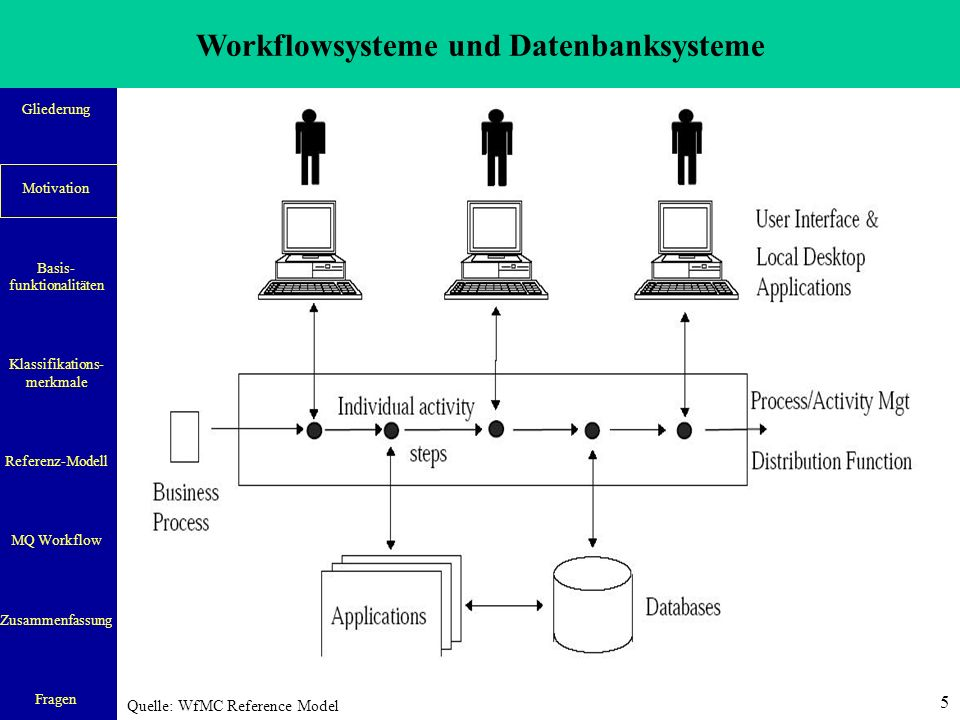 Workflowsysteme und Datenbanksysteme Gliederung Motivation Basis- funktionalitäten Klassifikations- merkmale Referenz-Modell MQ Workflow Zusammenfassung Fragen 5 Quelle: WfMC Reference Model