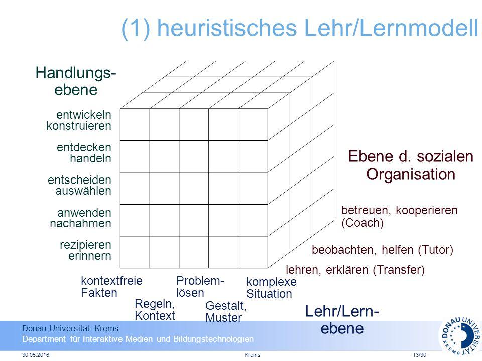 Donau-Universität Krems Department für Interaktive Medien und Bildungstechnologien 30.05.2016Krems13/30 (1) heuristisches Lehr/Lernmodell Lehr/Lern- ebene Ebene d.