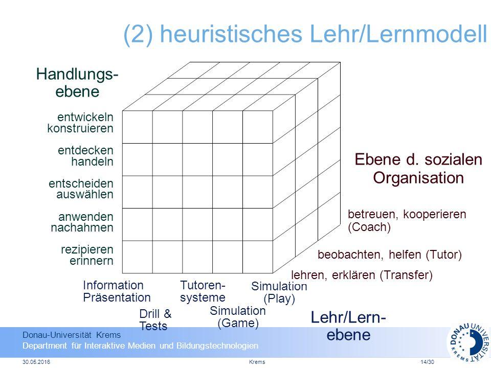 Donau-Universität Krems Department für Interaktive Medien und Bildungstechnologien 30.05.2016Krems14/30 (2) heuristisches Lehr/Lernmodell Lehr/Lern- ebene Ebene d.