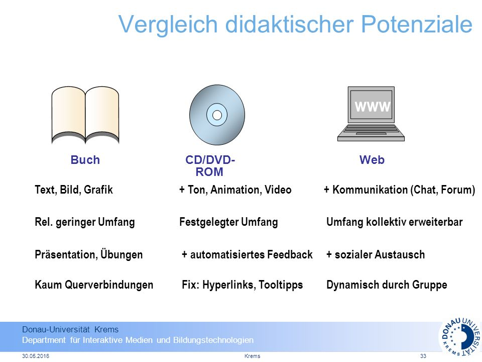 Donau-Universität Krems Department für Interaktive Medien und Bildungstechnologien 30.05.2016Krems33 Vergleich didaktischer Potenziale BuchCD/DVD- ROM Web www Text, Bild, Grafik+ Ton, Animation, Video+ Kommunikation (Chat, Forum) Rel.