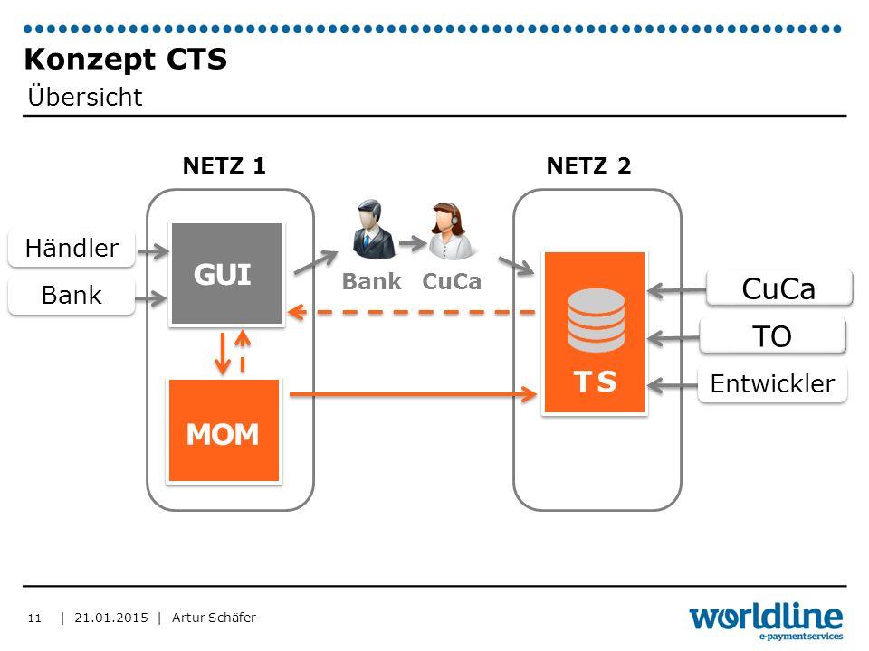 | 21.01.2015 | Artur Schäfer Konzept CTS 11 MOM NETZ 1 NETZ 2 GUI TS CuCa Übersicht Bank Händler TO Entwickler Bank CuCa