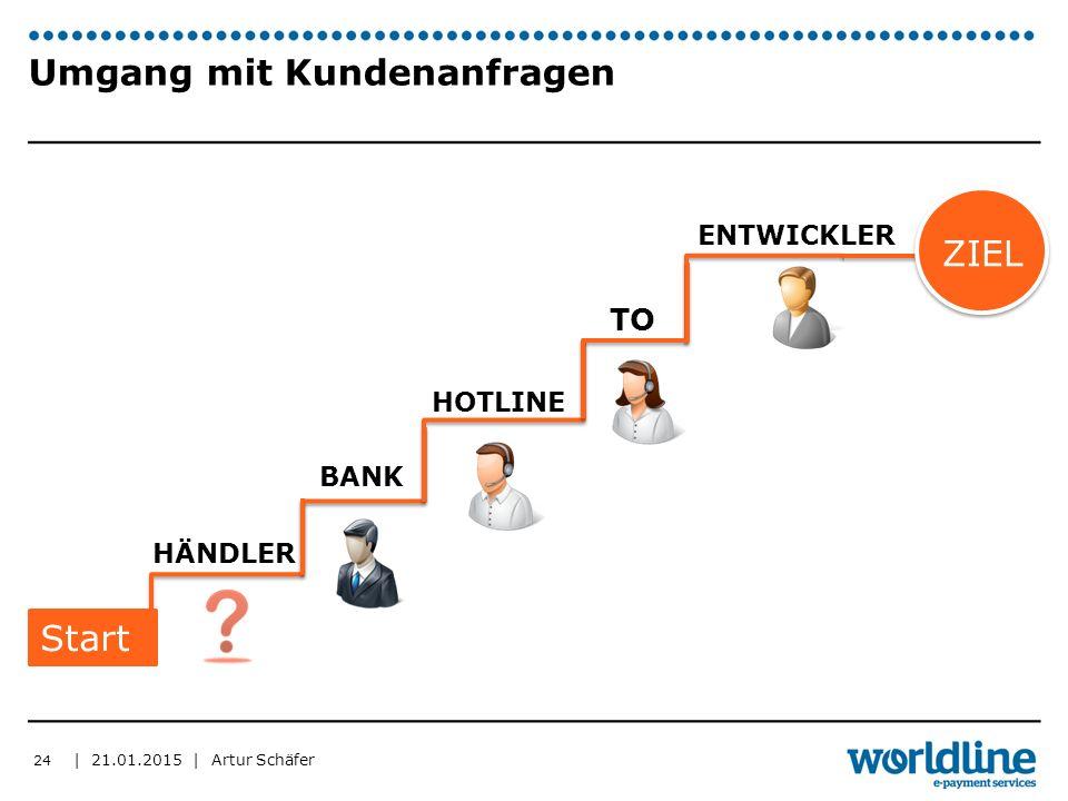 | 21.01.2015 | Artur Schäfer Umgang mit Kundenanfragen 24 BANK HOTLINE TO ZIEL HÄNDLER ENTWICKLER Start
