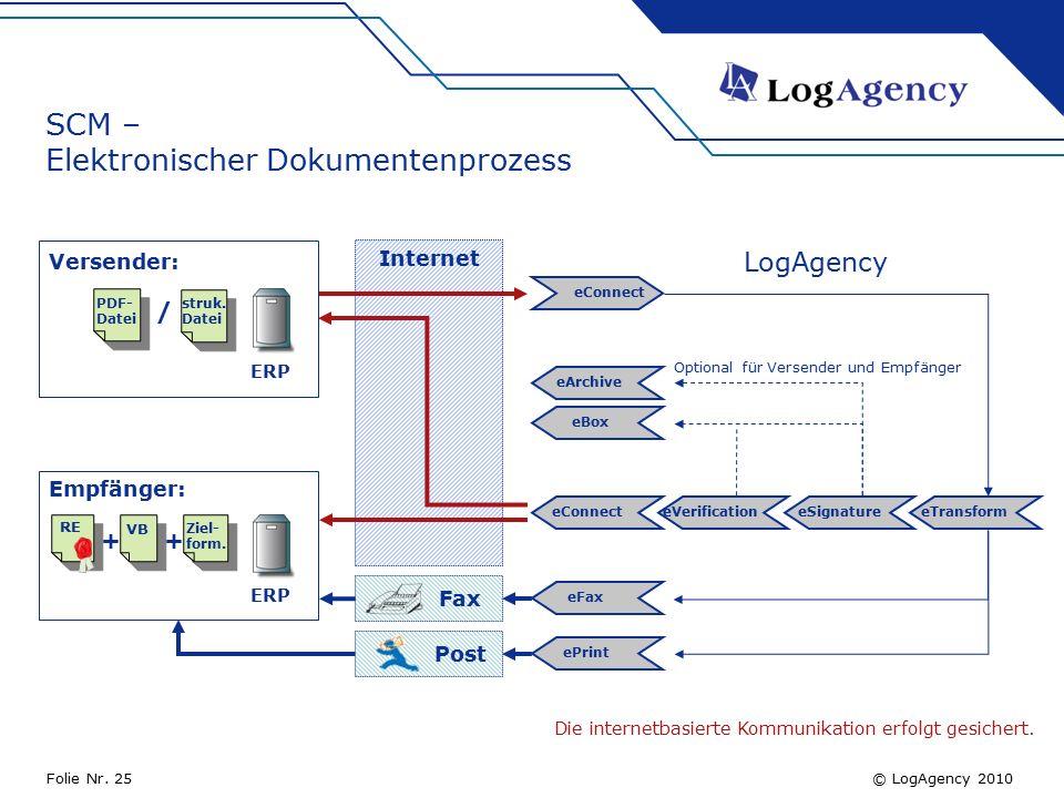 © LogAgency 2010Folie Nr. 25 SCM – Elektronischer Dokumentenprozess Versender: PDF- Datei / struk.